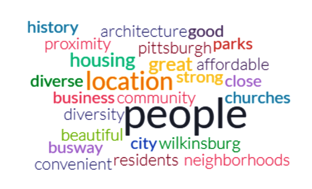 Community Strengths - Word Cloud